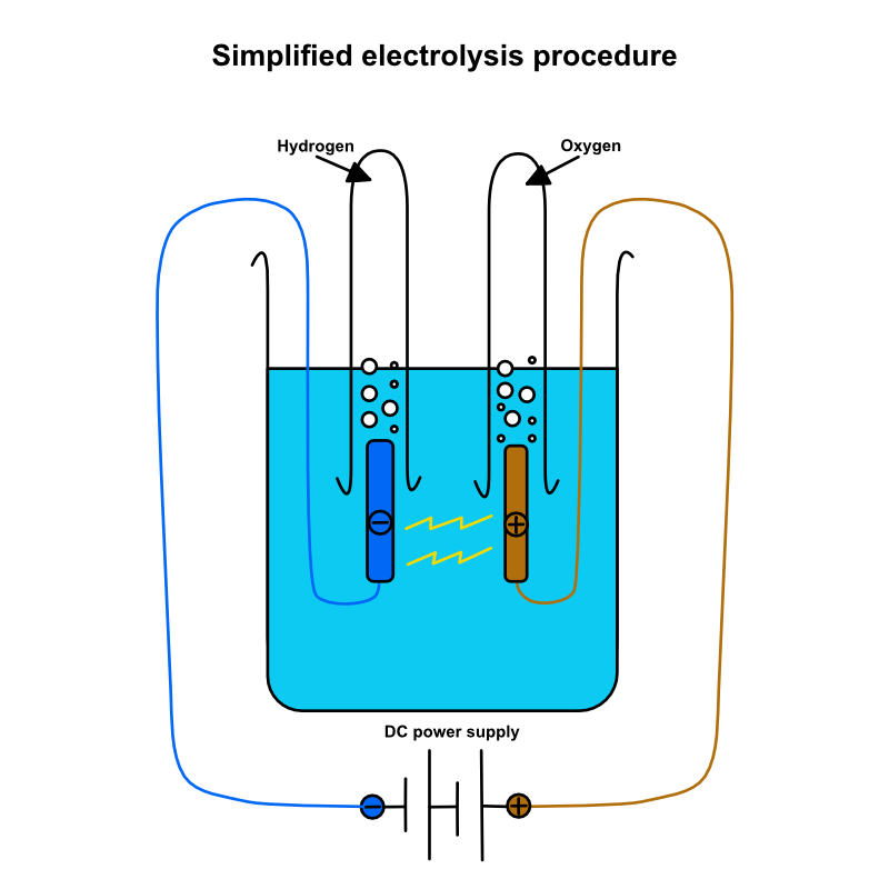 Simple Electrolysis Diagram